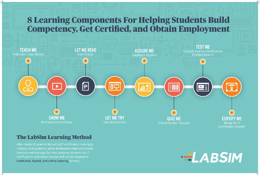 2020-8LearningComponents-Poster-V1BW